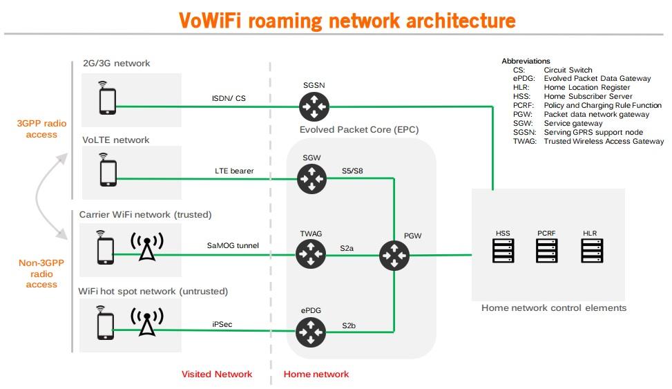 VoWiFi - 360 vision - Article 2 - Graph2